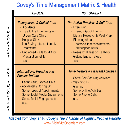 Stephen Covey's Time Management Matrix adapted for health and self-care